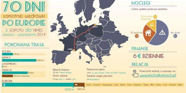 70 dni wędrówki, czyli zobaczyć inną Europę